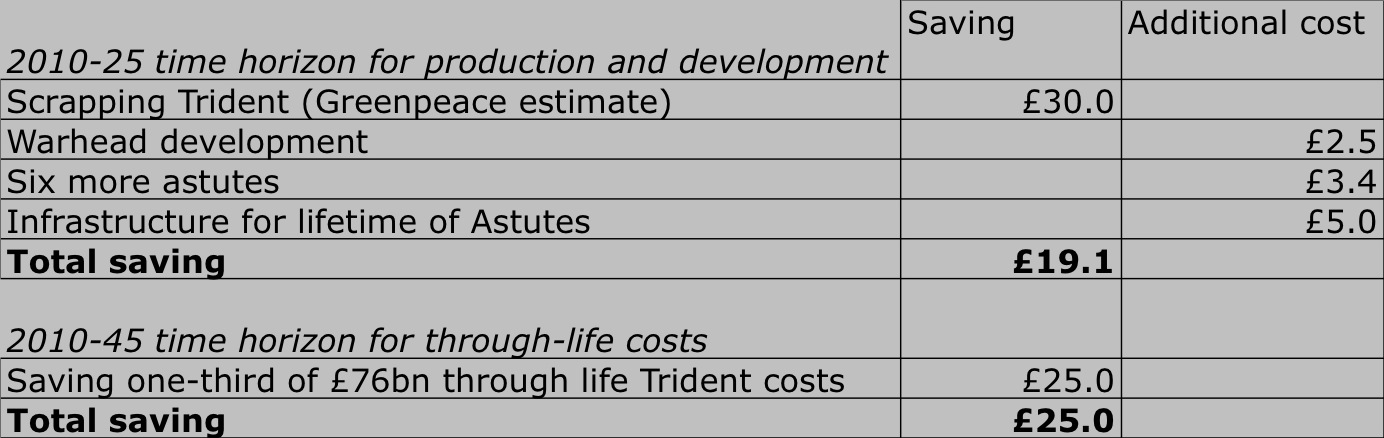 Astute could save £45 billion