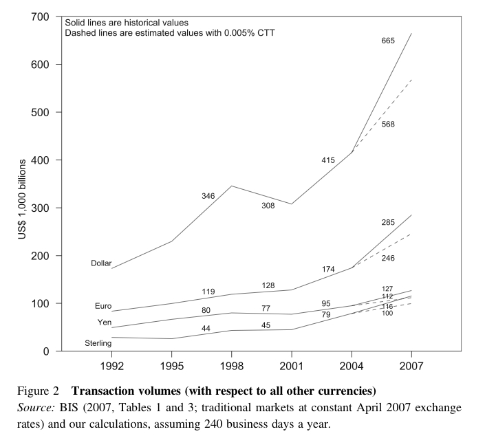 Foreign exchange transactions have increased rapidly in recent years