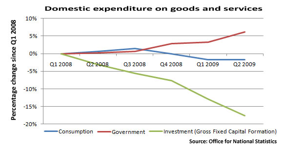 Graph showing domestic expenditure on goods and services