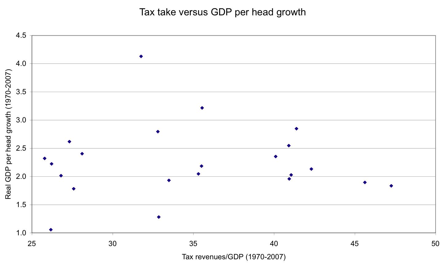 Tax take vs. growth in GDP per capita
