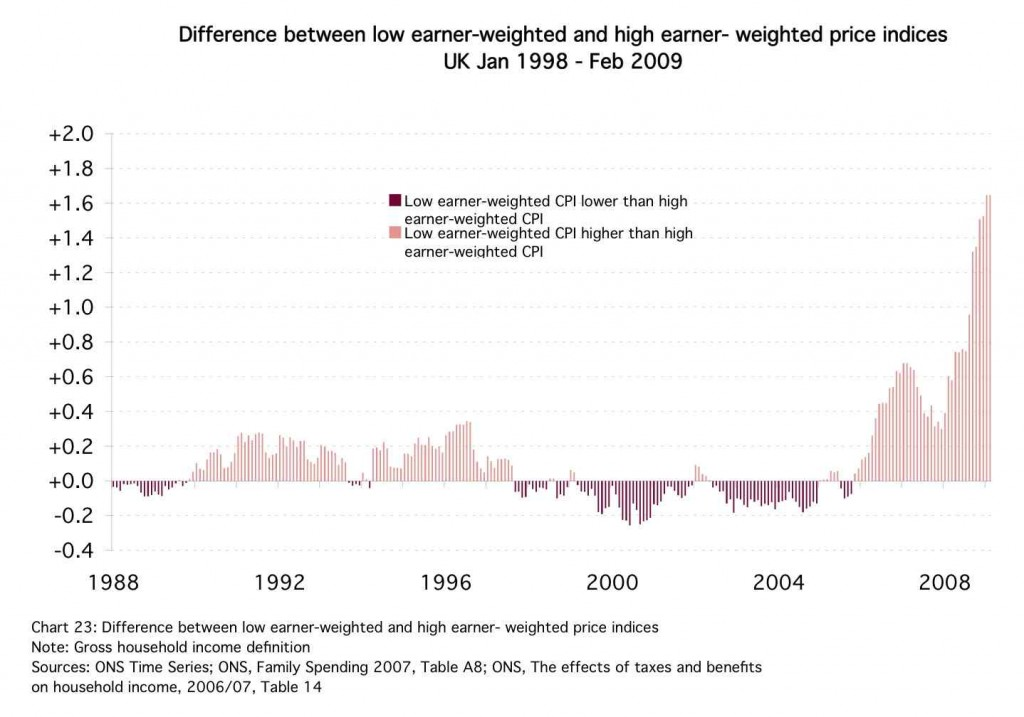Low earners are facing significantly higher levels of inflation than richer groups