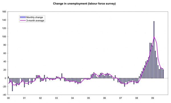Change in unemployment
