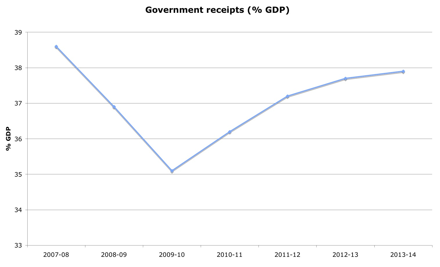 Government receipts have fallen to 35 per cent over the course of the recession