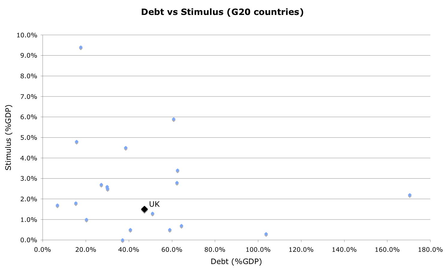 debt-stimulus-g20-countries