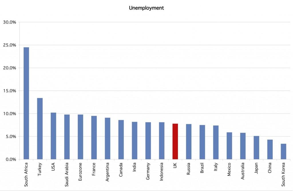 G20 unemployment