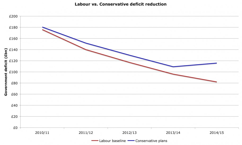 Labour-Conservative-deficit-reduction