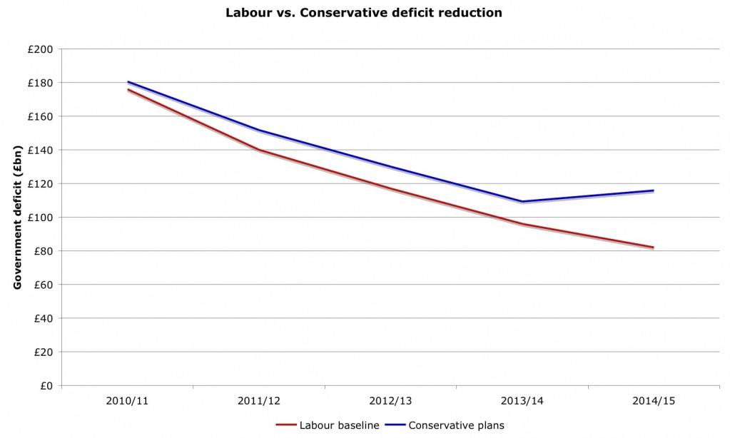 Labour-Conservative-deficit-reduction