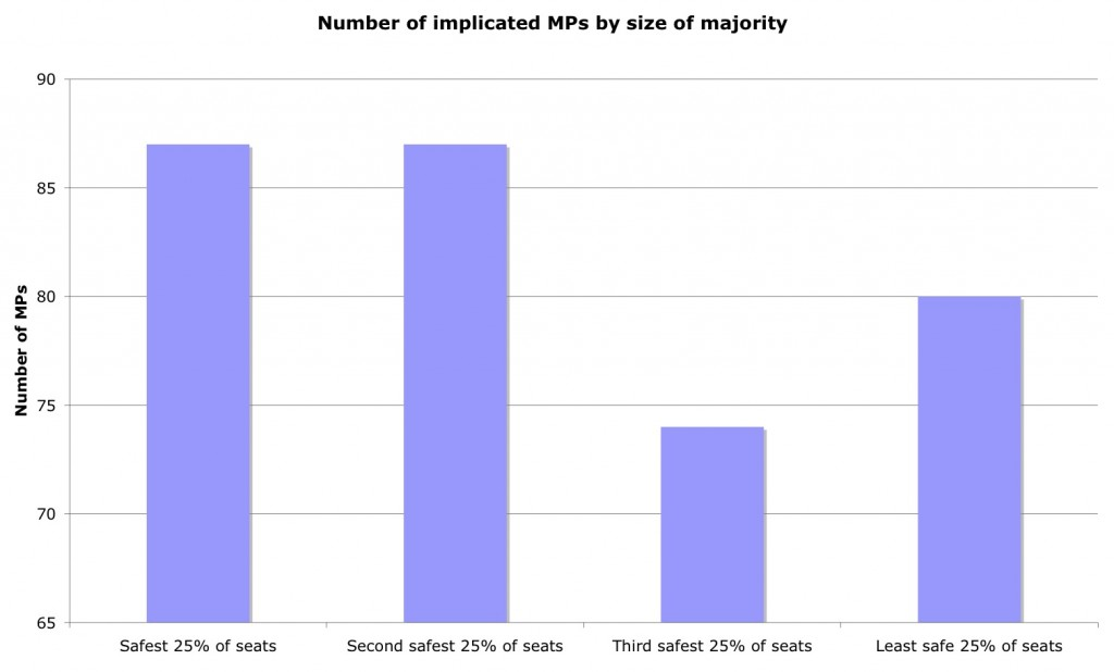 Implicated-MPs-size-majority