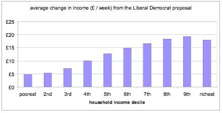 Lib-Dem-tax-distribution