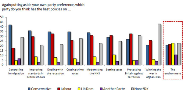 Which-party-has-the-best-policies-on-the-environment