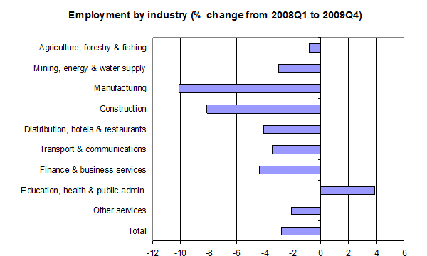 Employment-by-industry-April-2010
