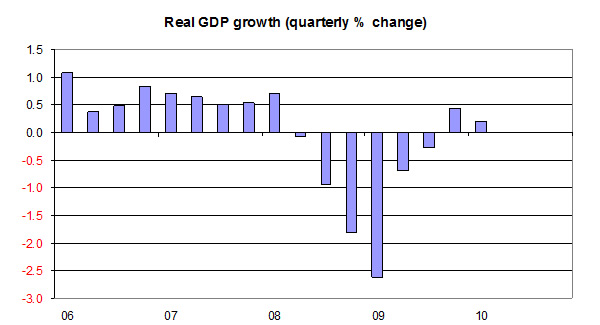 GDP-growth-q1-2010