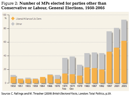 Increases in third parties representation increases the likelihood of hung parliaments in future