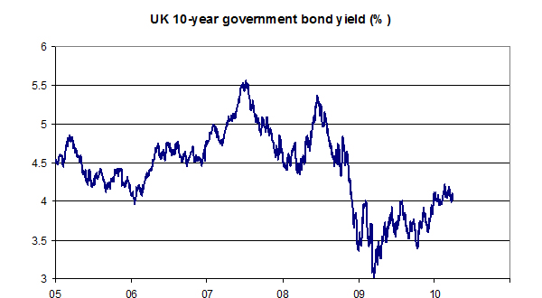 UK-10-year-Government-bond-yield-April-2010
