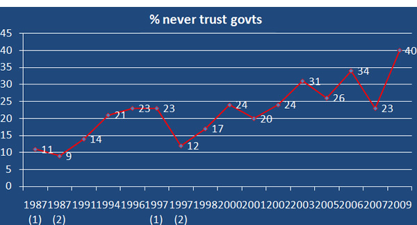 Trust-in-government