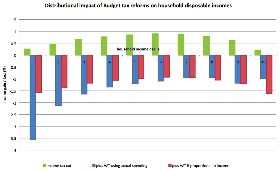 Budget-distributional-impact