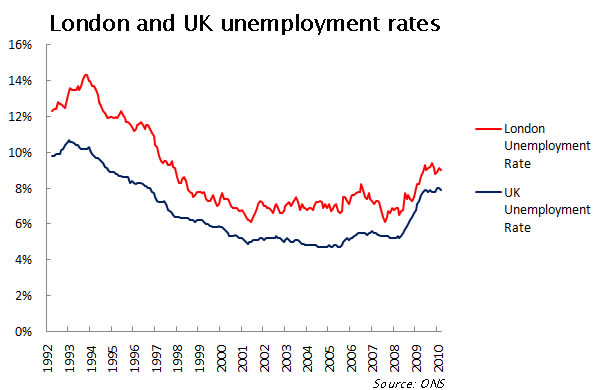 London-and-UK-unemployment-rates