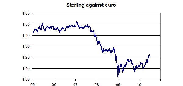 Sterling-against-euro-July-2010