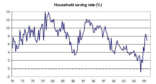 Household-saving-rate-04-08-10