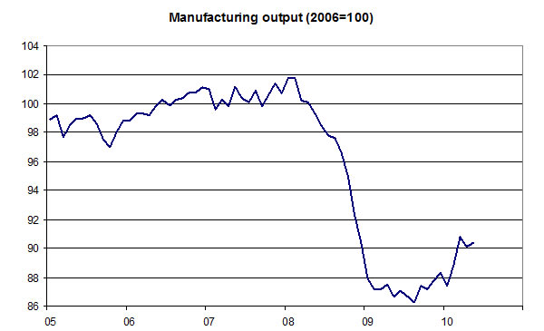 Manufacturing-output-04-08-10