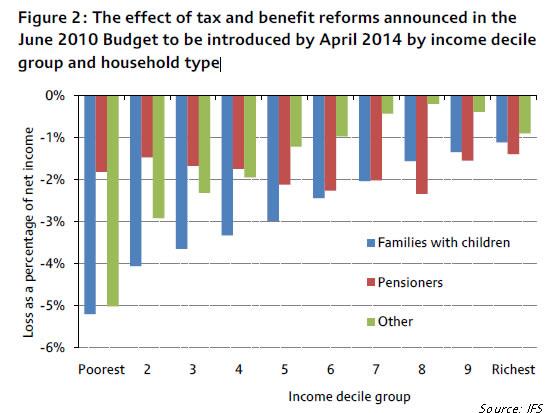 Osbornes-regressive-Budget