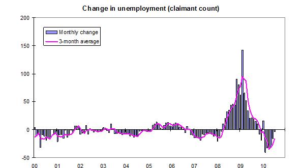 Change-in-unemployment-September-2010