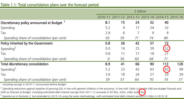 The Budget red book is clear on the extra cost of Osborne's cuts