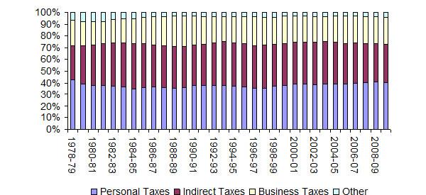 Taxation-since-1978-79