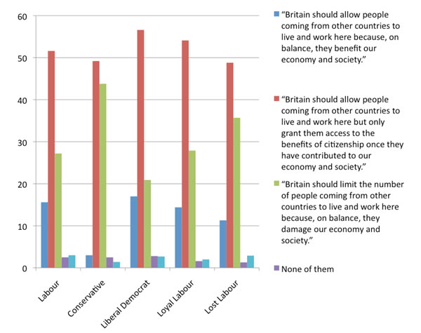 Views-of-immigration-by-vote-at-2010-election