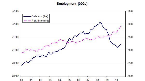 Employment-04-10-10
