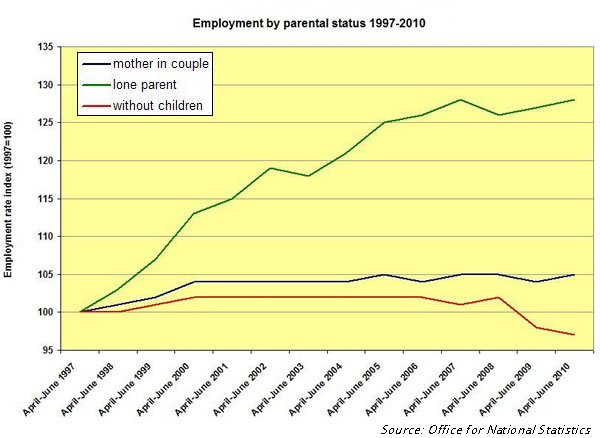 Employment-by-parental-status-1997-2010