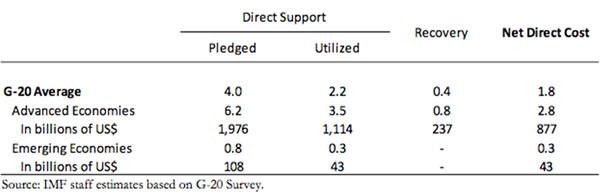 IMF-banking-levy-estimates