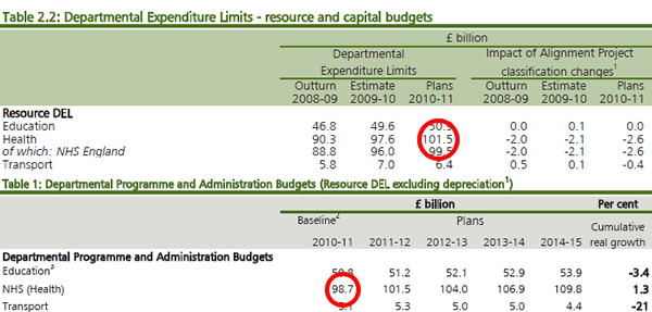 NHS-DEL-Emergency-Budget-Spending-Review