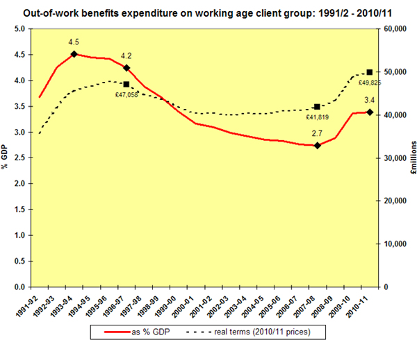 Out-of-work-benefits-expenditure