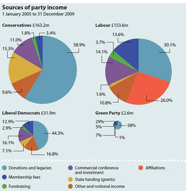 Sources-of-party-income