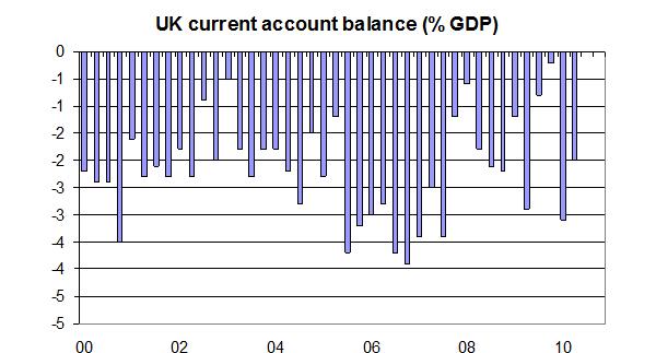 UK-current-account-balance