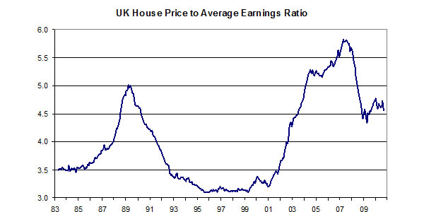 UK-house-price-to-average-earnings-ratio