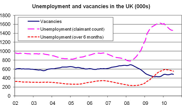 Unemployment-and-vacancies-in-the-UK