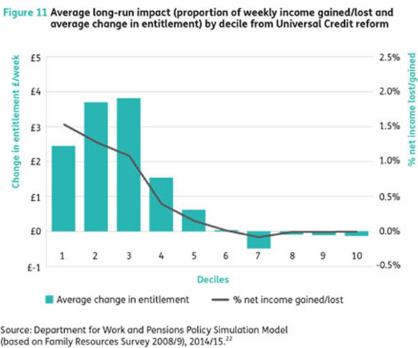 Average-long-run-impact-by-decile-from-Universal-Credit-reform