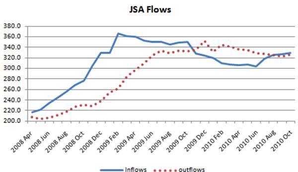 JSA-flows