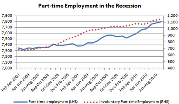 Part-time-employment-in-the-recession