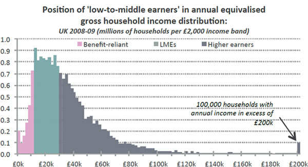 Position-of-low-to-middle-earners-in-annual-eqivalised-gross-household-income-distribution-UK-2008-09