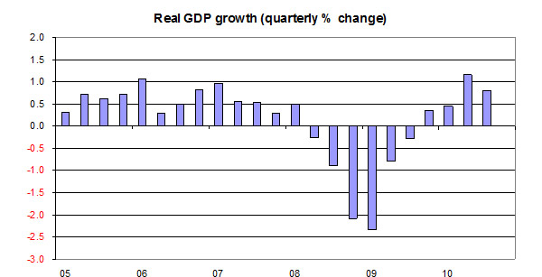 Real-GDP-growth-01-11-10