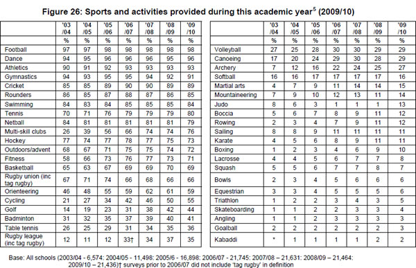 Sports-and-activities-provided-in-schools-2003-4-2009-10