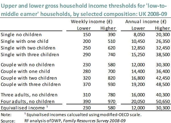 Upper-and-lower-gross-income-thresholds-for-low-to-middle-earner-households-by-selected-composition