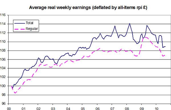 Average-real-weekly-earnings