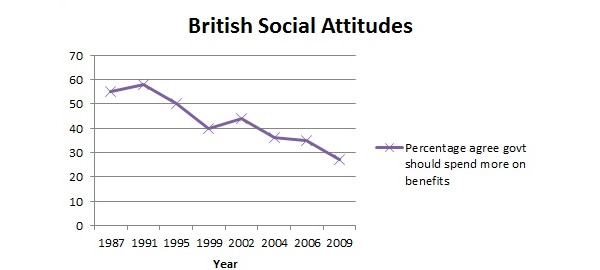 British-Social-Attitudes-survey-graph-2