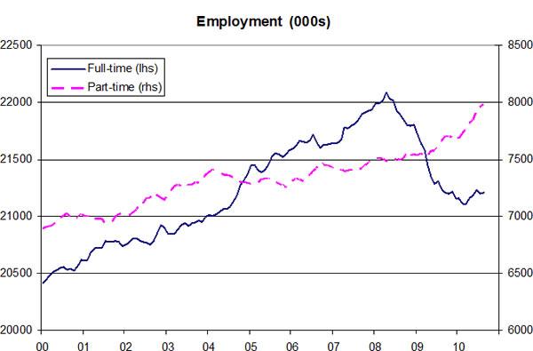 Employment-01-12-10