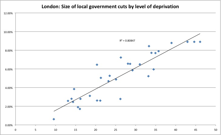 London - local gov cuts