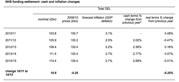 New inflation figures from the OBR show that the health budget will be cut